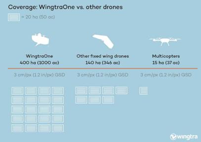 WingtraOne – Economize no tempo e ganhe na eficácia!